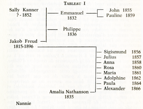 genealogie-officielle-freud