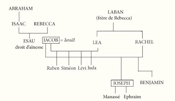 Tableau III
